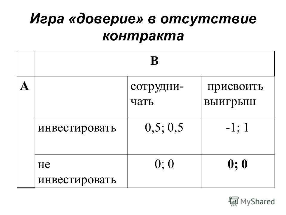 Игра «доверие» в отсутствие контракта В Асотрудни- чать присвоить выигрыш инвестировать0,5; 0,5-1; 1 не инвестировать 0; 0