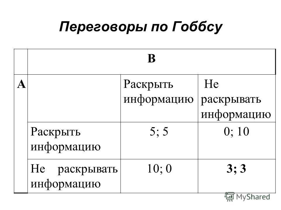 Переговоры по Гоббсу В АРаскрыть информацию Не раскрывать информацию Раскрыть информацию 5; 50; 10 Не раскрывать информацию 10; 03; 3
