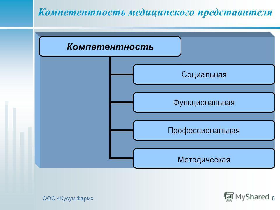 ООО «Кусум Фарм»5 Компетентность медицинского представителя Компетентность Социальная Функциональная Профессиональная Методическая