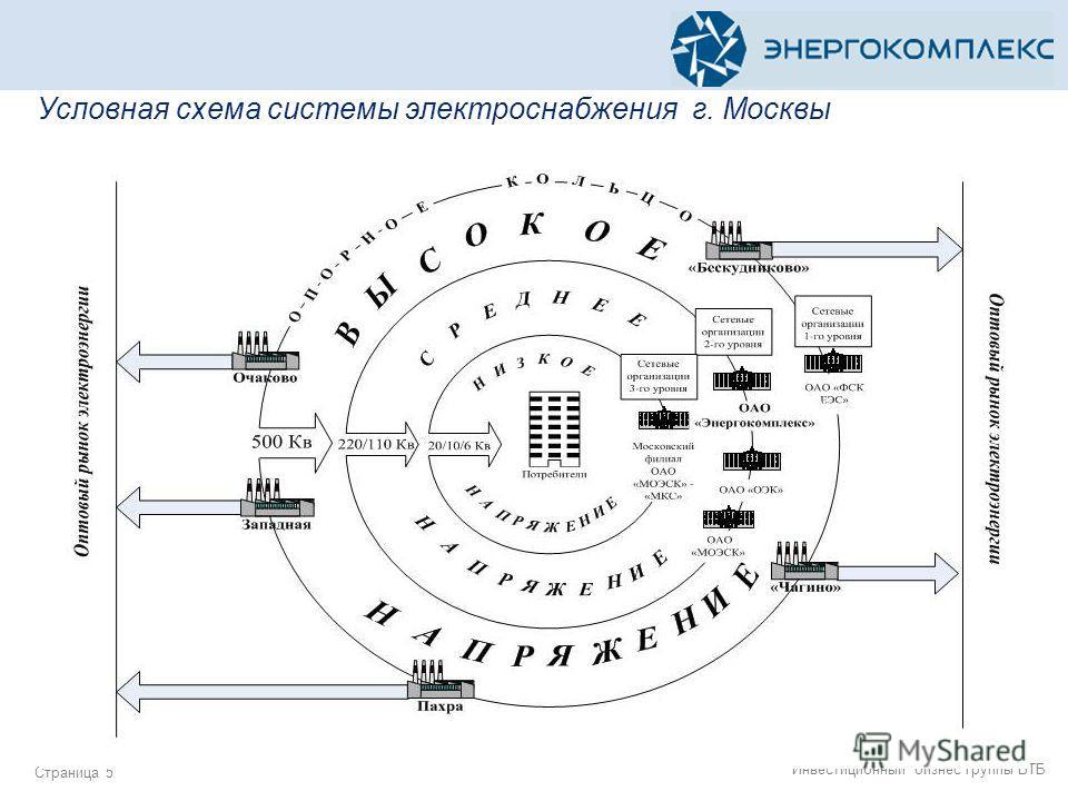 5 Условная схема системы