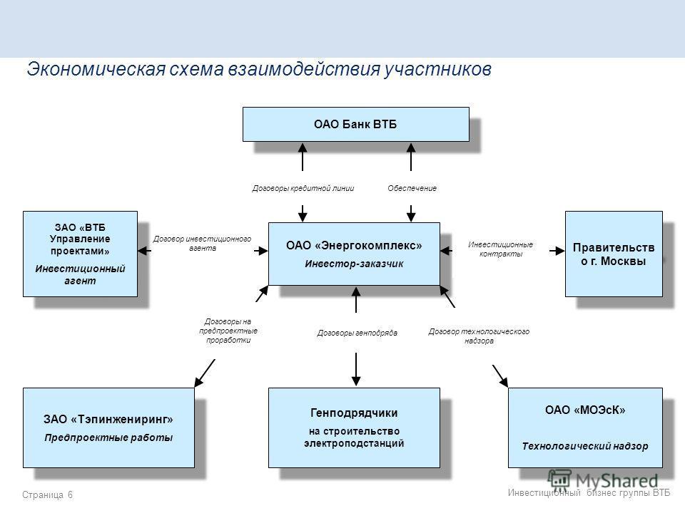 Схема взаимодействия по и бд
