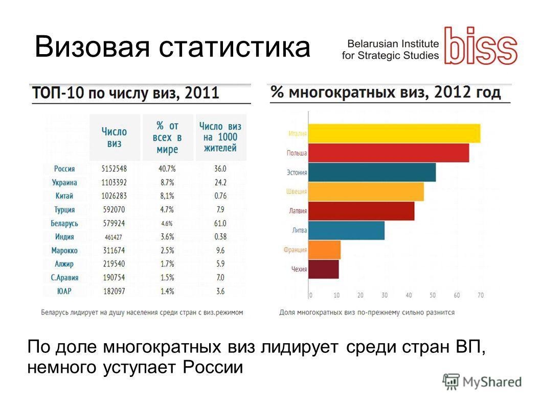 Визовая статистика По доле многократных виз лидирует среди стран ВП, немного уступает России