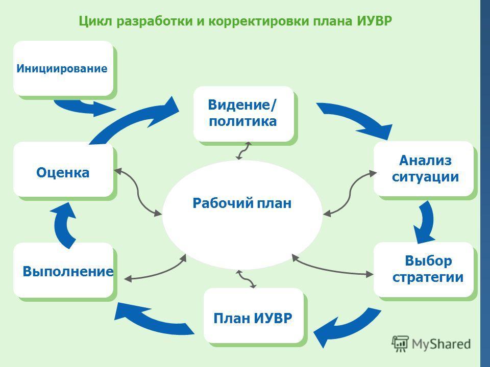 Цикл разработки и корректировки плана ИУВР Рабочий план Видение/ политика Анализ ситуации Выбор стратегии План ИУВР Выполнение Оценка Инициирование
