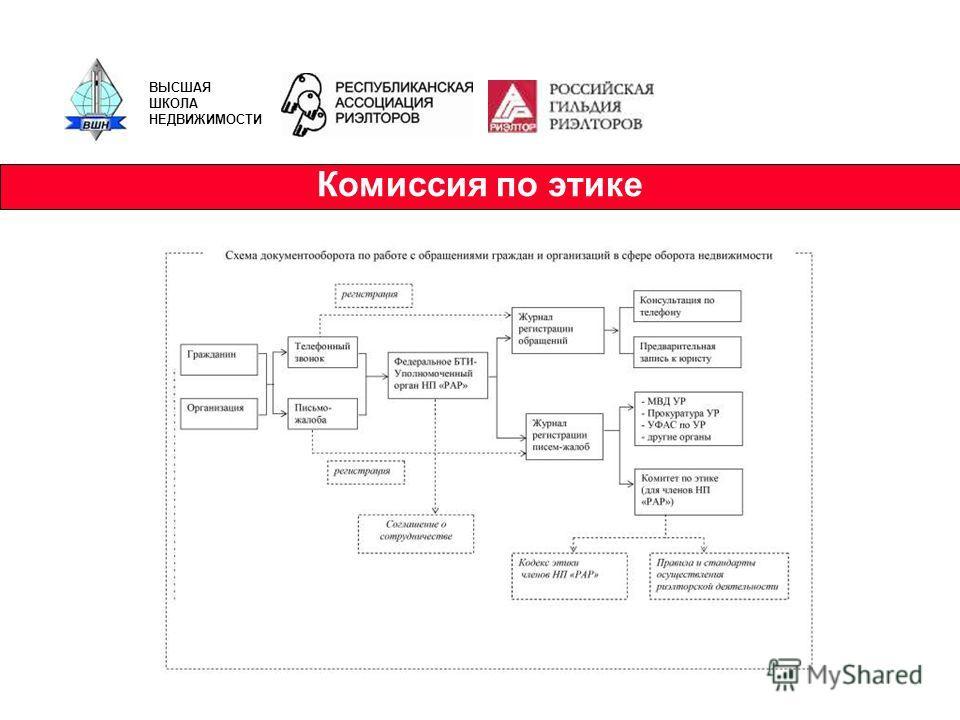 Комиссия по этике ВЫСШАЯ ШКОЛА НЕДВИЖИМОСТИ