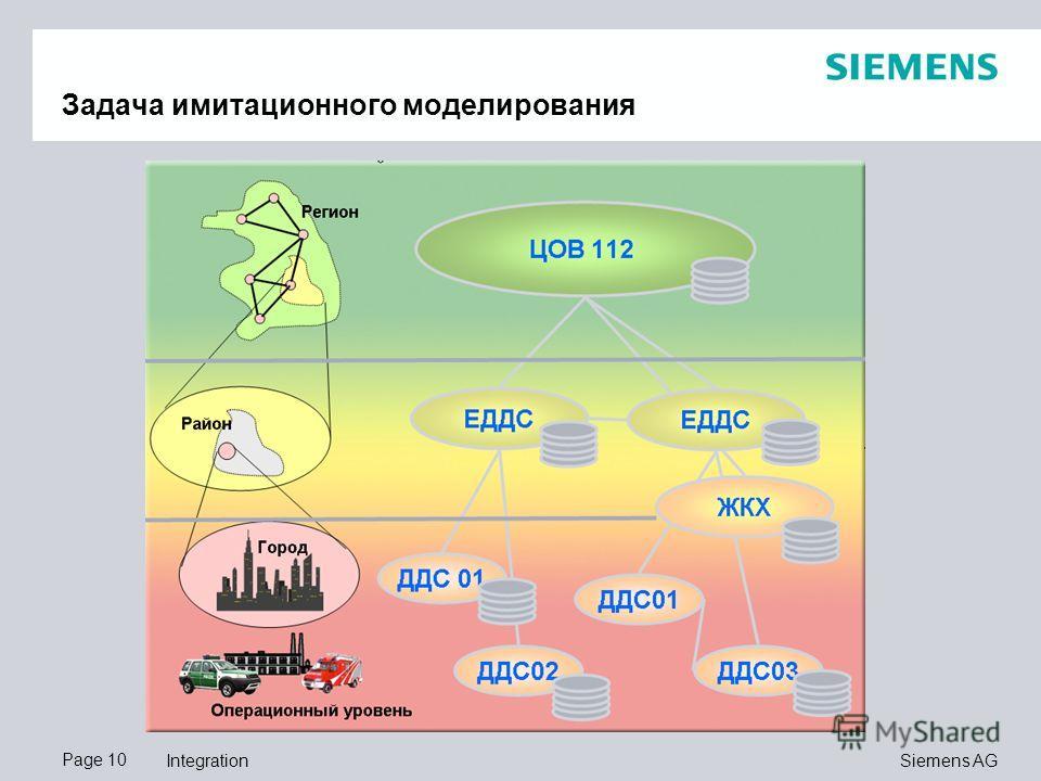 Page 10 Siemens AG Integration Задача имитационного моделирования