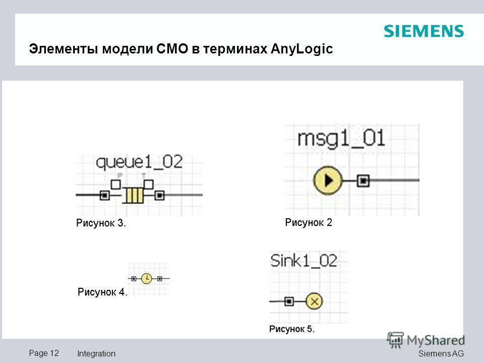 Page 12 Siemens AG Integration Элементы модели СМО в терминах AnyLogic