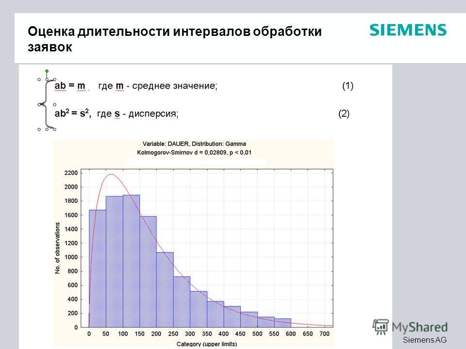 Page 15 Siemens AG Integration Оценка длительности интервалов обработки заявок