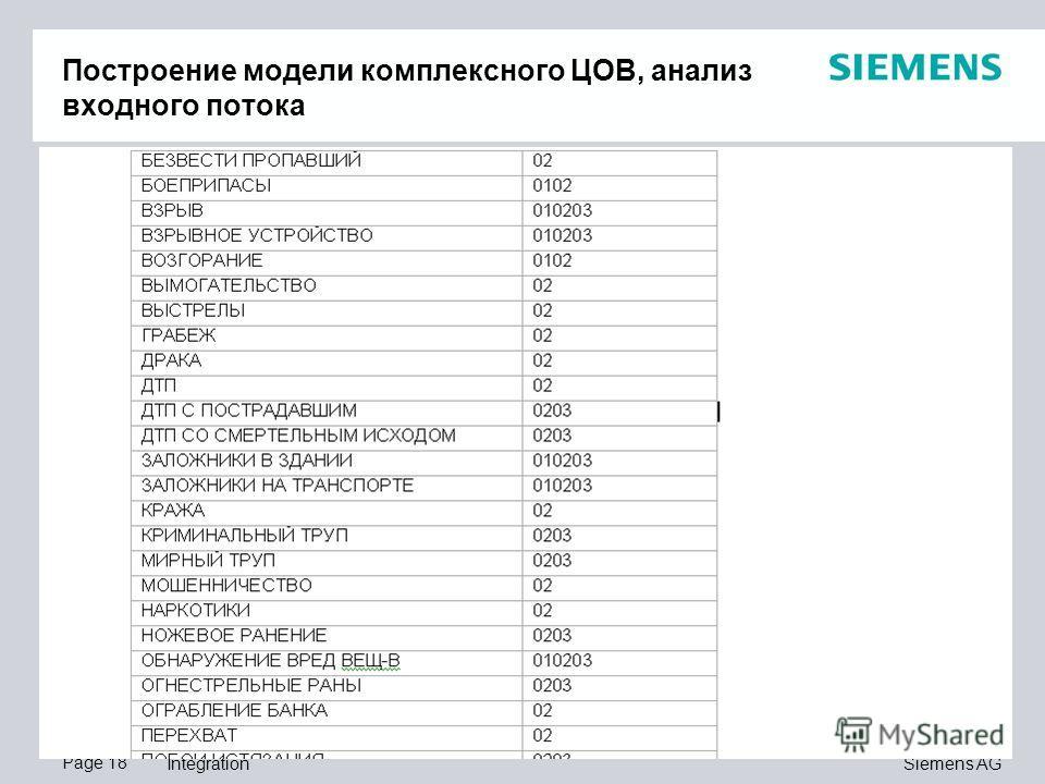 Page 18 Siemens AG Integration Построение модели комплексного ЦОВ, анализ входного потока