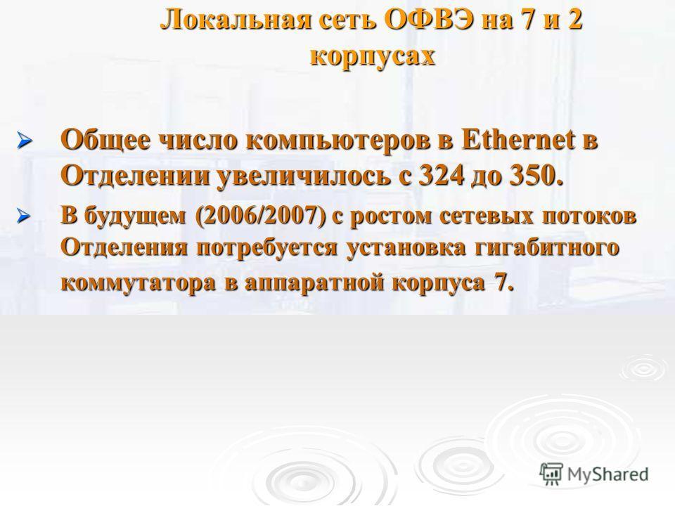 Локальная сеть ОФВЭ на 7 и 2 корпусах Общее число компьютеров в Ethernet в Отделении увеличилось с 324 до 350. Общее число компьютеров в Ethernet в Отделении увеличилось с 324 до 350. В будущем (2006/2007) с ростом сетевых потоков Отделения потребует