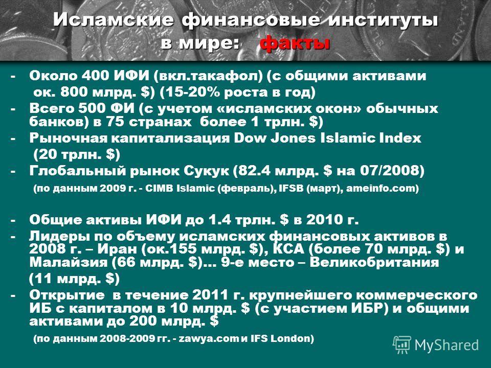 Исламские финансовые институты в мире: факты -Около 400 ИФИ (вкл.такафол) (с общими активами ок. 800 млрд. $) (15-20% роста в год) -Всего 500 ФИ (с учетом «исламских окон» обычных банков) в 75 странах более 1 трлн. $) -Рыночная капитализация Dow Jone