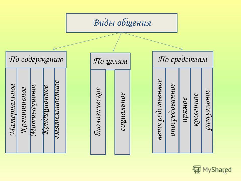 38 Виды общения По целям Материальное По средствамПо содержанию Когнитивное Деятельностное Мотивационое Кондиционное биологическое социальное непосредственное опосредованное прямое косвенное ритуальное