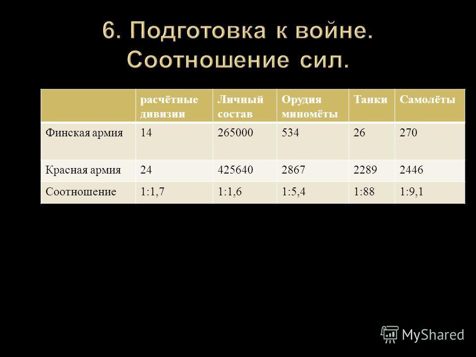 расчётные дивизии Личный состав Орудия миномёты ТанкиСамолёты Финская армия 1426500053426270 Красная армия 24425640286722892446 Соотношение 1:1,71:1,61:5,41:881:9,1