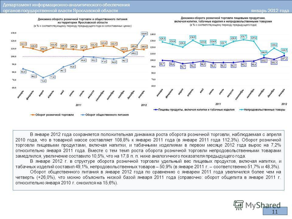11 В январе 2012 года сохраняется положительная динамика роста оборота розничной торговли, наблюдаемая с апреля 2010 года, что в товарной массе составляет 108,8% к январю 2011 года (в январе 2011 года 112,3%). Оборот розничной торговли пищевыми проду