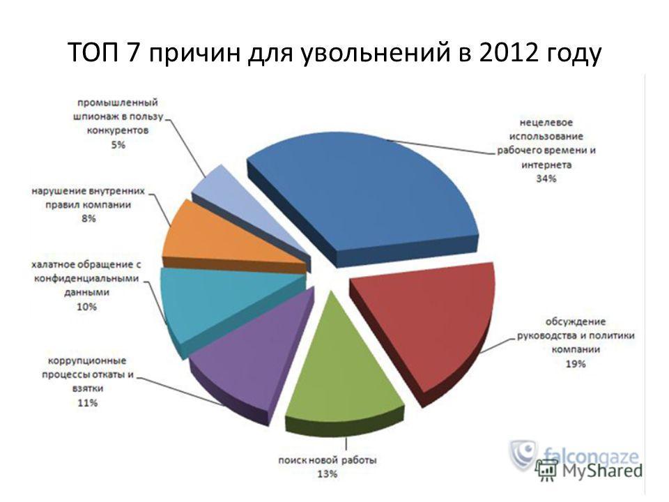 ТОП 7 причин для увольнений в 2012 году