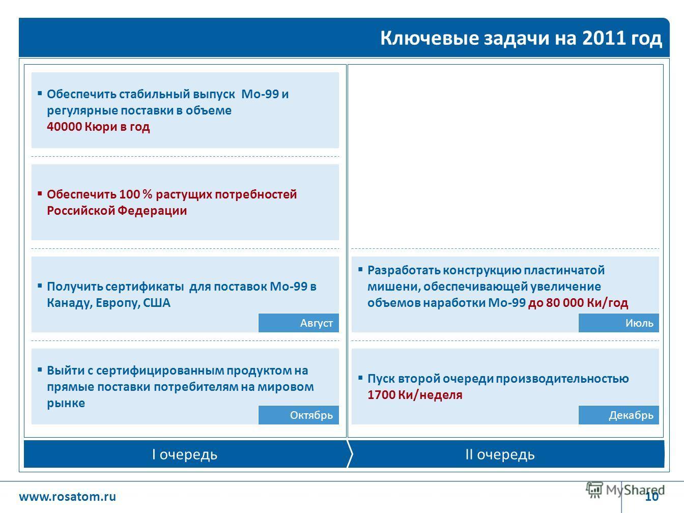 10www.rosatom.ru Ключевые задачи на 2011 год II очередь I очередь Обеспечить стабильный выпуск Мо-99 и регулярные поставки в объеме 40000 Кюри в год Обеспечить 100 % растущих потребностей Российской Федерации Получить сертификаты для поставок Мо-99 в