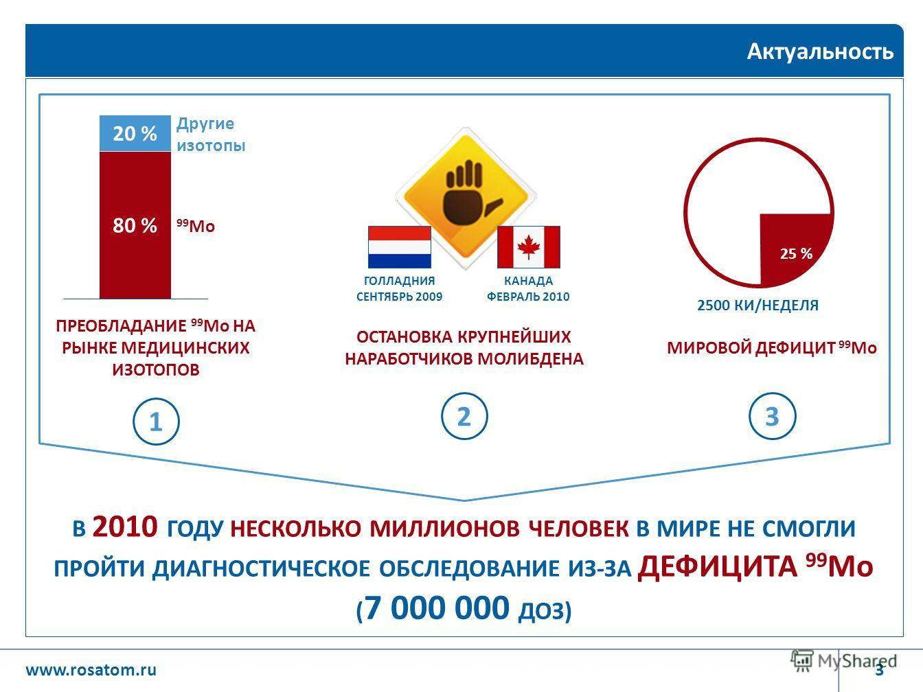 3www.rosatom.ru Актуальность 2 ОСТАНОВКА КРУПНЕЙШИХ НАРАБОТЧИКОВ МОЛИБДЕНА 1 ПРЕОБЛАДАНИЕ 99 Мо НА РЫНКЕ МЕДИЦИНСКИХ ИЗОТОПОВ 20 % 80 % 99 Мо Другие изотопы 3 МИРОВОЙ ДЕФИЦИТ 99 Мо 25 % 2500 КИ/НЕДЕЛЯ ГОЛЛАДНИЯ СЕНТЯБРЬ 2009 КАНАДА ФЕВРАЛЬ 2010 В 201