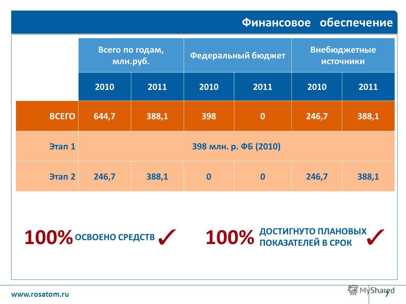 7www.rosatom.ru Финансовое обеспечение Всего по годам, млн.руб. Федеральный бюджет Внебюджетные источники 201020112010201120102011 ВСЕГО644,7388,13980246,7388,1 Этап 1398 млн. р. ФБ (2010) Этап 2246,7388,100246,7388,1 100% ОСВОЕНО СРЕДСТВ ДОСТИГНУТО
