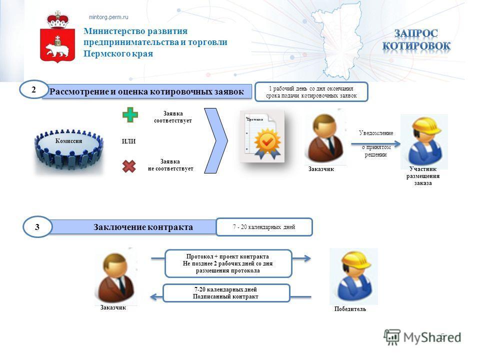 Образец Заявки на Участие в Запросе Котировок