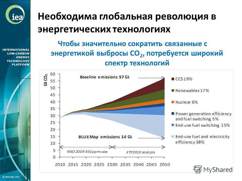 Необходима глобальная революция в энергетических технологиях Чтобы значительно сократить связанные с энергетикой выбросы CO 2, потребуется широкий спектр технологий © OECD/IEA 2011