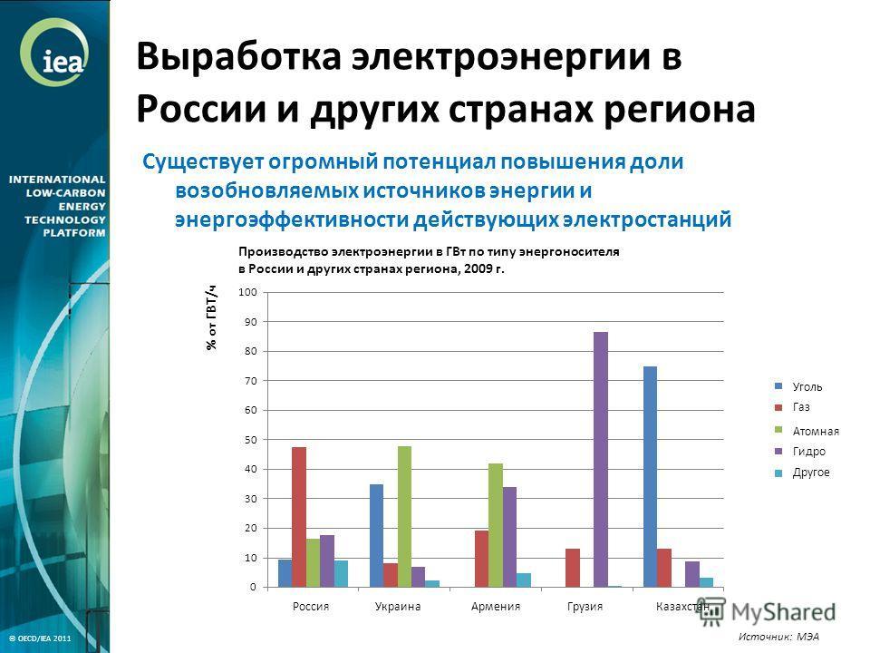Выработка электроэнергии в России и других странах региона Источник: МЭА Существует огромный потенциал повышения доли возобновляемых источников энергии и энергоэффективности действующих электростанций © OECD/IEA 2011 РоссияУкраинаАрменияГрузияКазахст