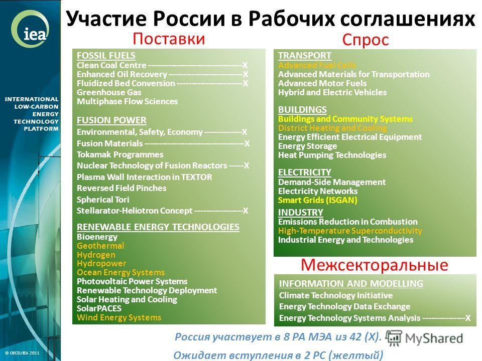 Участие России в Рабочих соглашениях FOSSIL FUELS Clean Coal Centre ---------------------------------X Enhanced Oil Recovery --------------------------X Fluidized Bed Conversion -----------------------X Greenhouse Gas Multiphase Flow Sciences FUSION