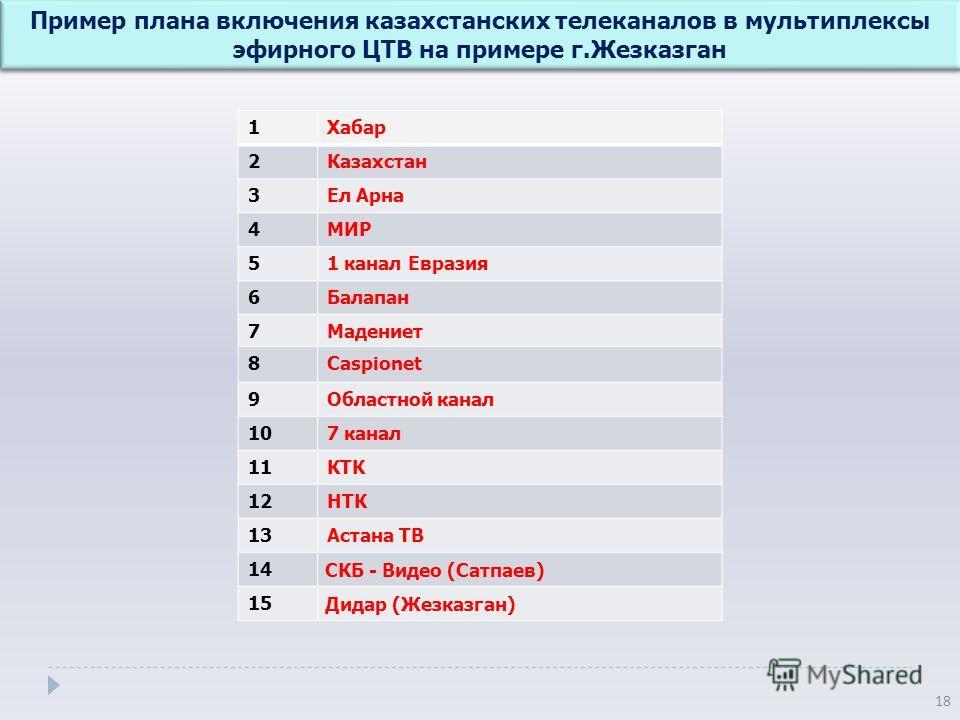 Пример плана включения казахстанских телеканалов в мультиплексы эфирного ЦТВ на примере г. Жезказган 18 1Хабар 2Казахстан 3Ел Арна 4МИР 51 канал Евразия 6Балапан 7Мадениет 8Caspionet 9Областной канал 107 канал 11КТК 1212НТК 1313Астана ТВ 1414 СКБ - В