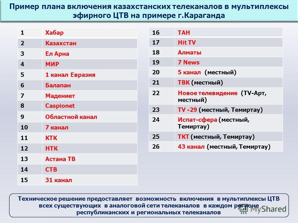 Формирование мультиплекса на примере г. Жезказган Пример плана включения казахстанских телеканалов в мультиплексы эфирного ЦТВ на примере г. Караганда 1Хабар 2Казахстан 3Ел Арна 4МИР 51 канал Евразия 6Балапан 7Мадениет 8Caspionet 9Областной канал 107