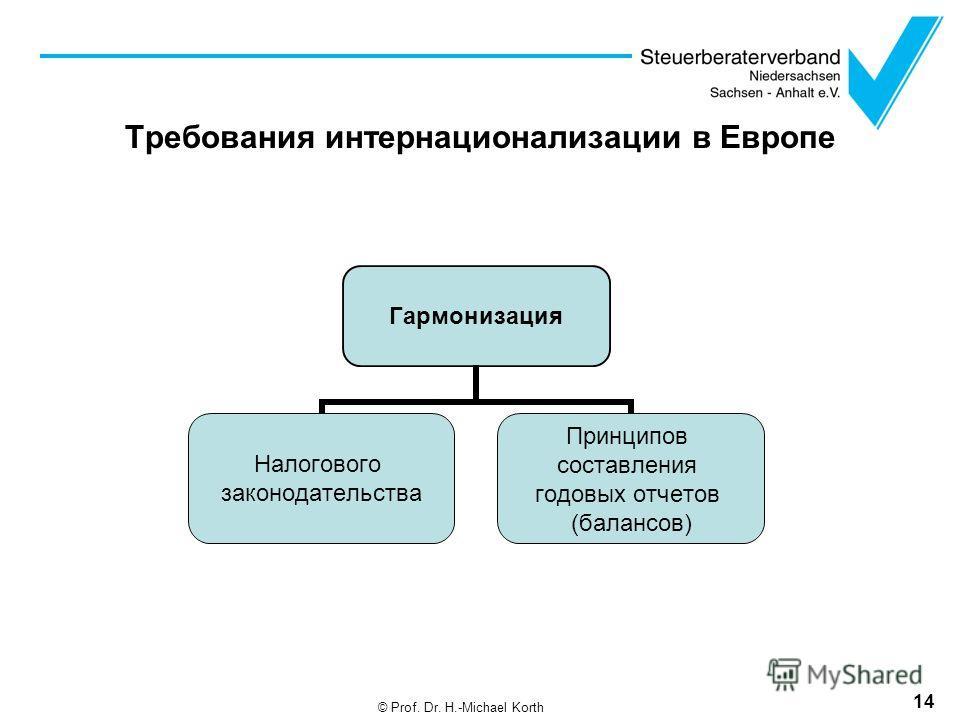 Требования интернационализации в Европе 14 © Prof. Dr. H.-Michael Korth Гармонизация Налогового законодательства Принципов составления годовых отчетов (балансов)