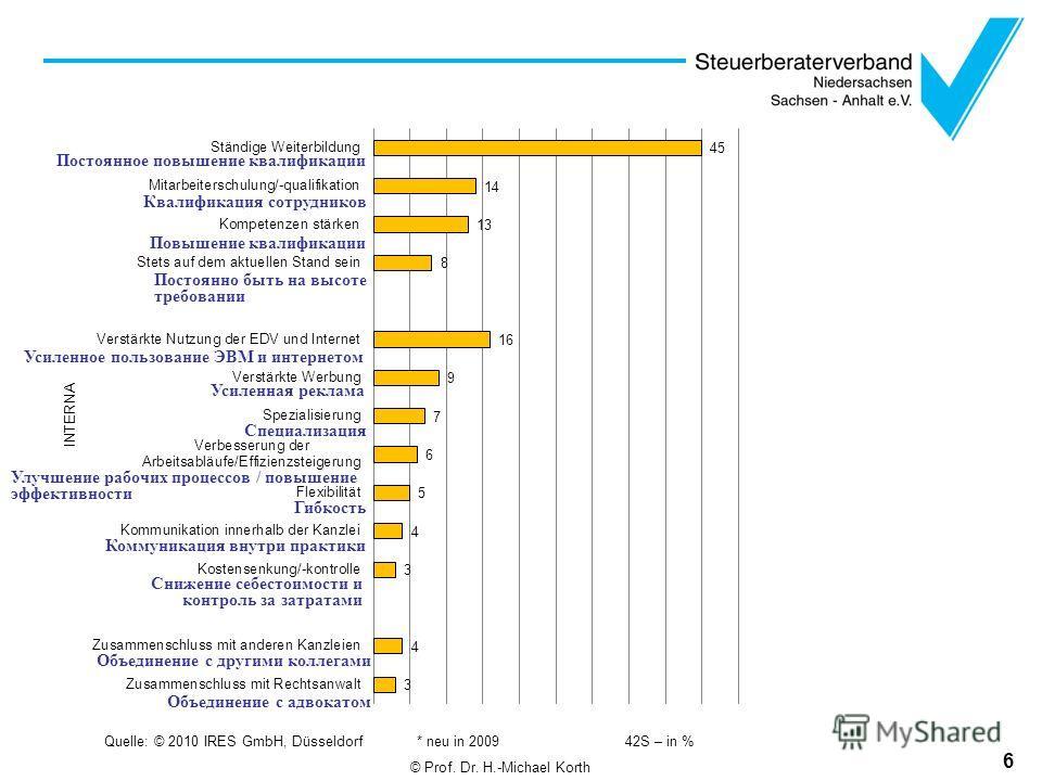 6 Quelle: © 2010 IRES GmbH, Düsseldorf * neu in 200942S – in % Постоянное повышение квалификации Квалификация сотрудников Повышение квалификации Постоянно быть на высоте требовании Усиленное пользование ЭВМ и интернетом Усиленная реклама Специализаци