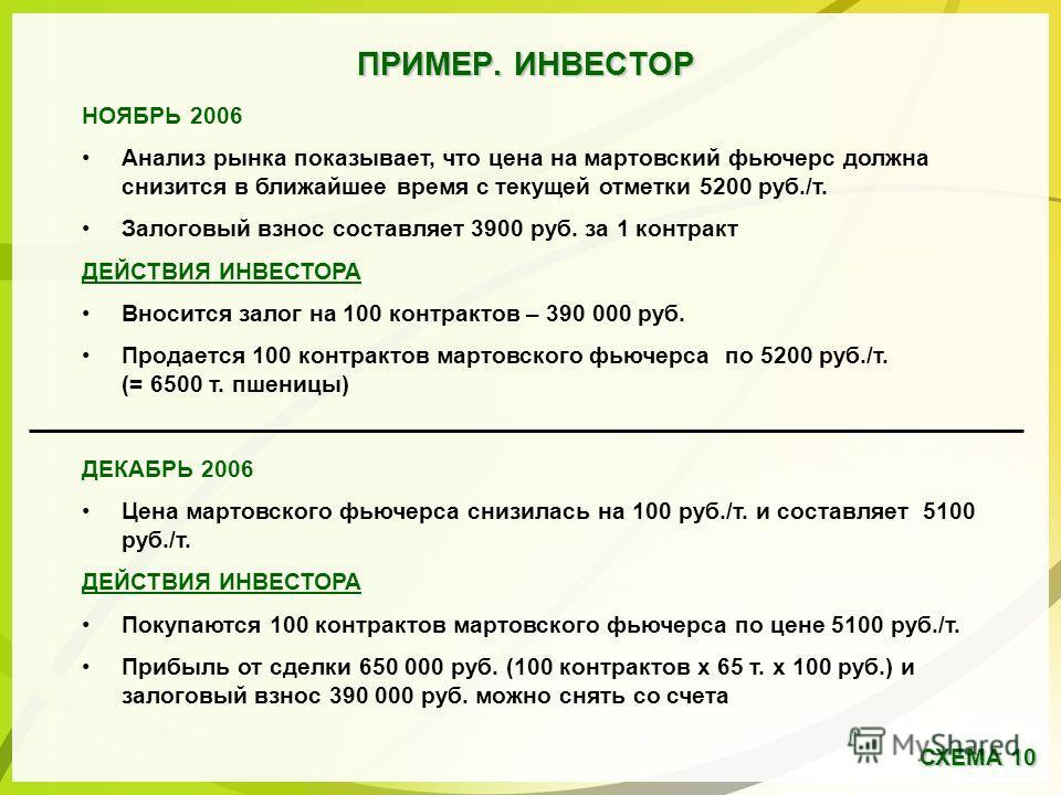 ПРИМЕР. ИНВЕСТОР НОЯБРЬ 2006 Анализ рынка показывает, что цена на мартовский фьючерс должна снизится в ближайшее время с текущей отметки 5200 руб./т. Залоговый взнос составляет 3900 руб. за 1 контракт ДЕЙСТВИЯ ИНВЕСТОРА Вносится залог на 100 контракт