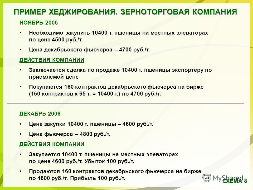 ПРИМЕР ХЕДЖИРОВАНИЯ. ЗЕРНОТОРГОВАЯ КОМПАНИЯ НОЯБРЬ 2006 Необходимо закупить 10400 т. пшеницы на местных элеваторах по цене 4500 руб./т. Цена декабрьского фьючерса – 4700 руб./т. ДЕЙСТВИЯ КОМПАНИИ Заключается сделка по продаже 10400 т. пшеницы экспорт