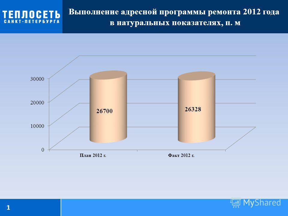 Выполнение адресной программы ремонта 2012 года в натуральных показателях, п. м 1