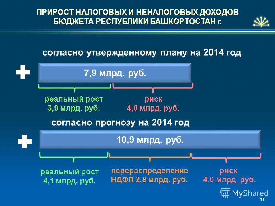 ПРИРОСТ НАЛОГОВЫХ И НЕНАЛОГОВЫХ ДОХОДОВ БЮДЖЕТА РЕСПУБЛИКИ БАШКОРТОСТАН г. согласно утвержденному плану на 2014 год 7,9 млрд. руб. согласно прогнозу на 2014 год 10,9 млрд. руб. реальный рост 3,9 млрд. руб. реальный рост 4,1 млрд. руб. перераспределен
