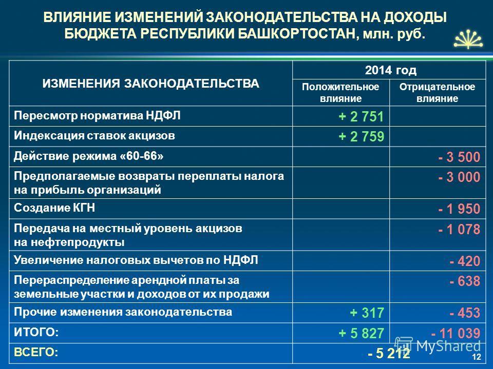 ВЛИЯНИЕ ИЗМЕНЕНИЙ ЗАКОНОДАТЕЛЬСТВА НА ДОХОДЫ БЮДЖЕТА РЕСПУБЛИКИ БАШКОРТОСТАН, млн. руб. ИЗМЕНЕНИЯ ЗАКОНОДАТЕЛЬСТВА 2014 год Положительное влияние Отрицательное влияние Пересмотр норматива НДФЛ + 2 751 Индексация ставок акцизов + 2 759 Действие режима