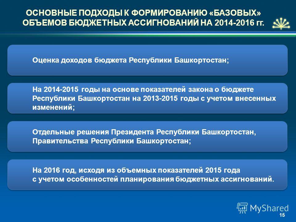 ОСНОВНЫЕ ПОДХОДЫ К ФОРМИРОВАНИЮ «БАЗОВЫХ» ОБЪЕМОВ БЮДЖЕТНЫХ АССИГНОВАНИЙ НА 2014-2016 гг. На 2014-2015 годы на основе показателей закона о бюджете Республики Башкортостан на 2013-2015 годы с учетом внесенных изменений; На 2016 год, исходя из объемных