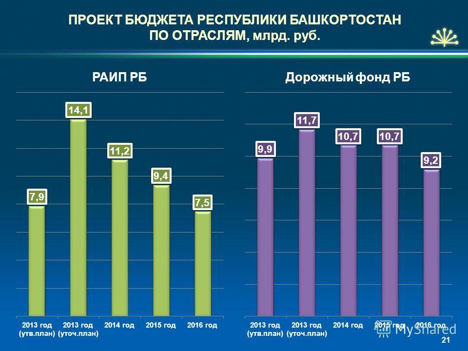 ПРОЕКТ БЮДЖЕТА РЕСПУБЛИКИ БАШКОРТОСТАН ПО ОТРАСЛЯМ, млрд. руб. 21