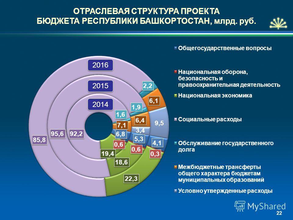 ОТРАСЛЕВАЯ СТРУКТУРА ПРОЕКТА БЮДЖЕТА РЕСПУБЛИКИ БАШКОРТОСТАН, млрд. руб. 2014 2015 2016 22