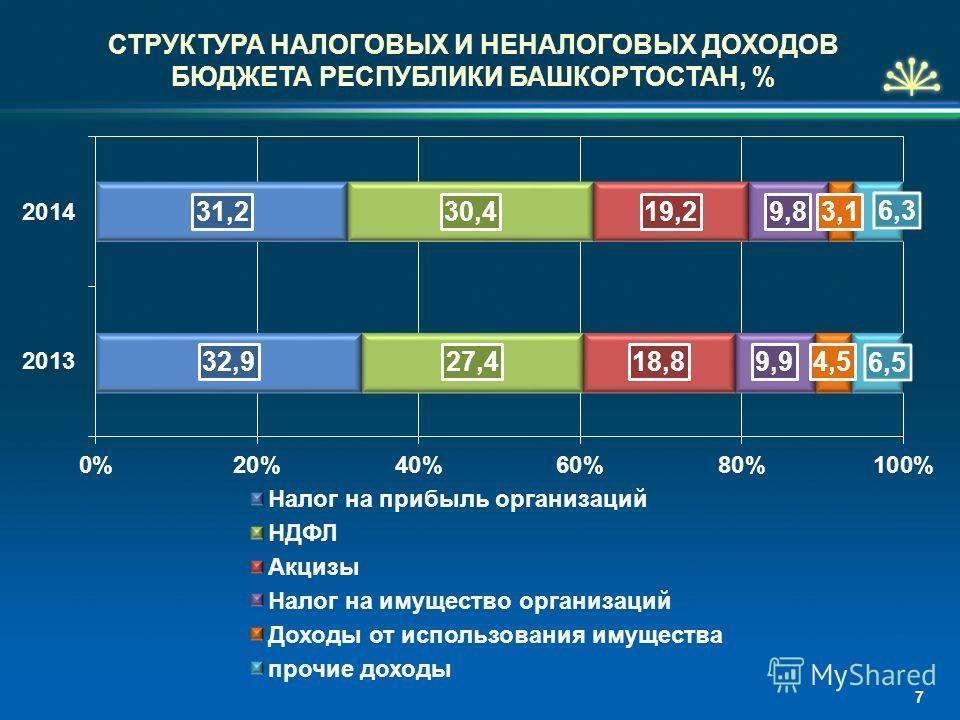 СТРУКТУРА НАЛОГОВЫХ И НЕНАЛОГОВЫХ ДОХОДОВ БЮДЖЕТА РЕСПУБЛИКИ БАШКОРТОСТАН, % 7