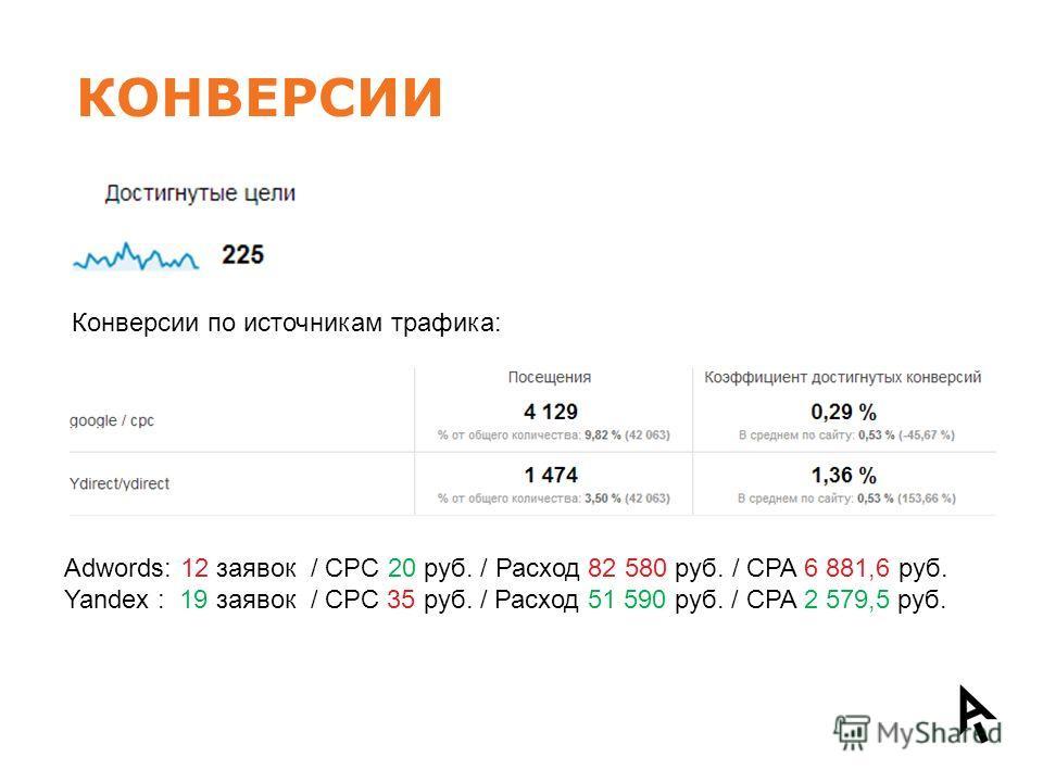 КОНВЕРСИИ Конверсии по источникам трафика: Adwords: 12 заявок / CPC 20 руб. / Расход 82 580 руб. / CPA 6 881,6 руб. Yandex : 19 заявок / CPC 35 руб. / Расход 51 590 руб. / CPA 2 579,5 руб.