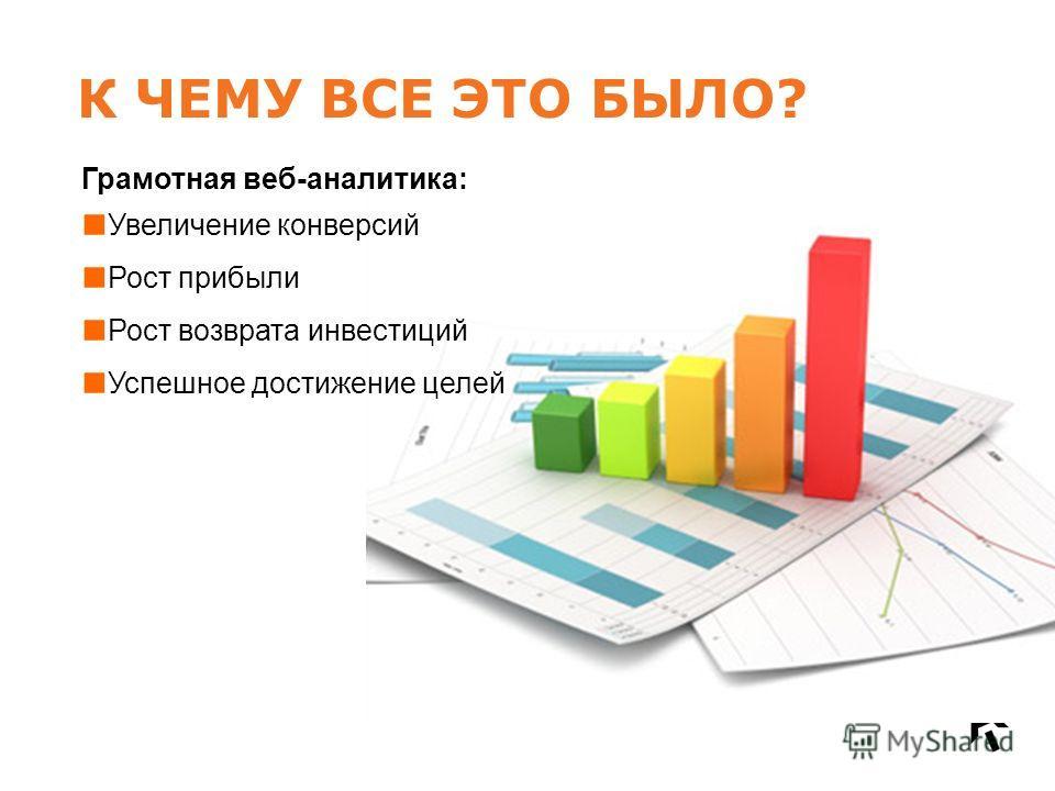 К ЧЕМУ ВСЕ ЭТО БЫЛО? Грамотная веб-аналитика: Увеличение конверсий Рост прибыли Рост возврата инвестиций Успешное достижение целей