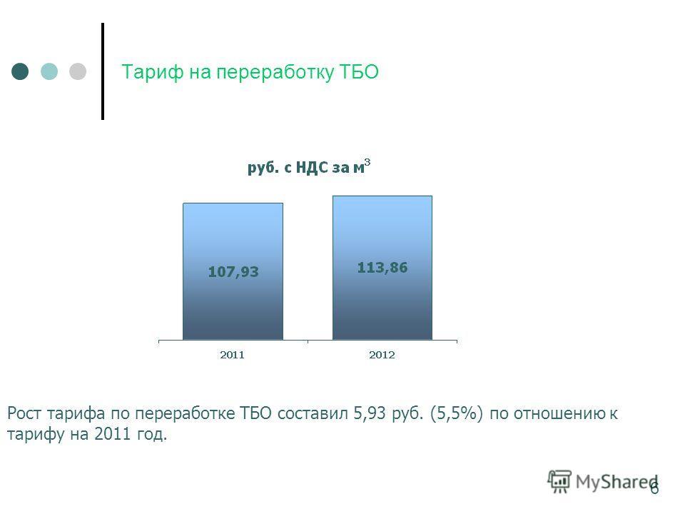 Тариф на переработку ТБО Рост тарифа по переработке ТБО составил 5,93 руб. (5,5%) по отношению к тарифу на 2011 год. 6