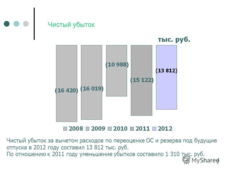 Чистый убыток Чистый убыток за вычетом расходов по переоценке ОС и резерва под будущие отпуска в 2012 году составил 13 812 тыс. руб. По отношению к 2011 году уменьшение убытков составило 1 310 тыс. руб. 7
