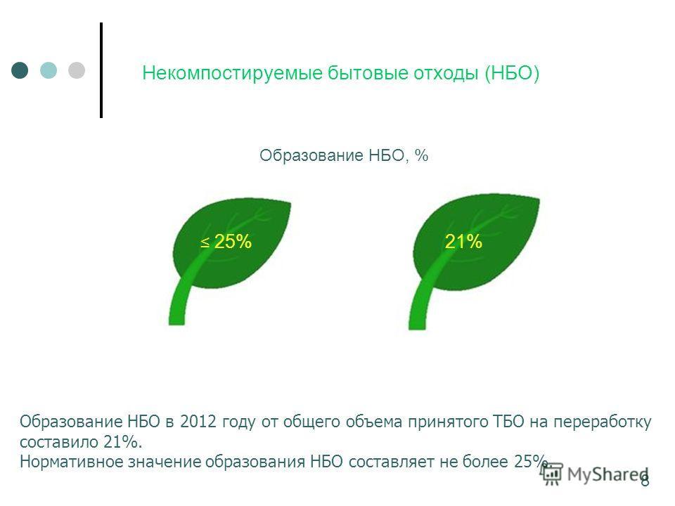 Некомпостируемые бытовые отходы (НБО) Образование НБО в 2012 году от общего объема принятого ТБО на переработку составило 21%. Нормативное значение образования НБО составляет не более 25%. 8 25%21% Образование НБО, %