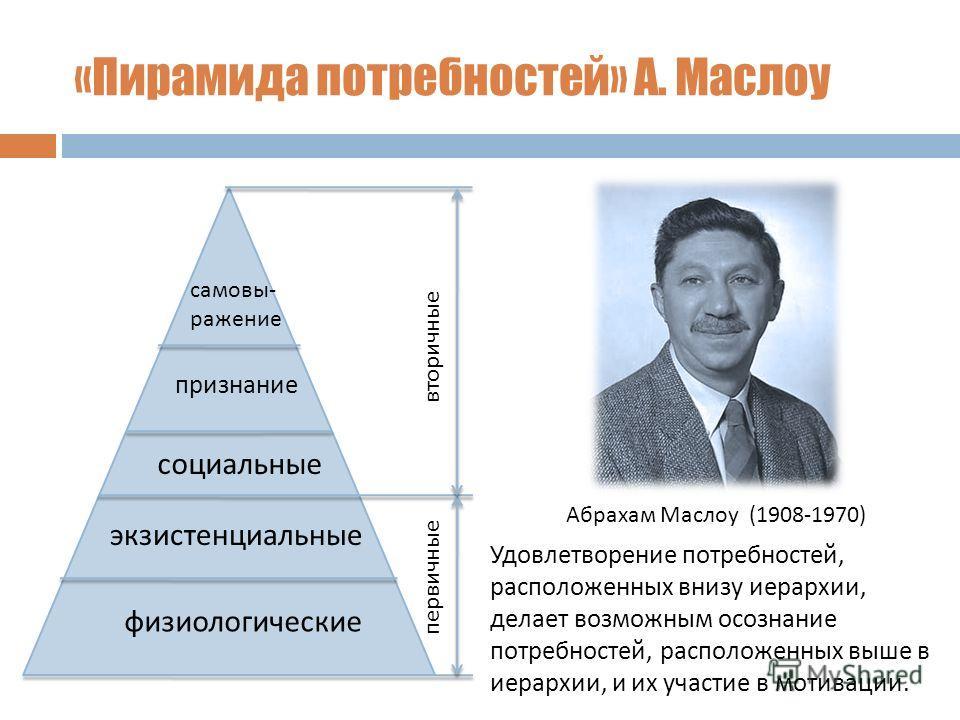 «Пирамида потребностей» А. Маслоу физиологические экзистенциальные социальные признание самовы- ражение первичные вторичные Удовлетворение потребностей, расположенных внизу иерархии, делает возможным осознание потребностей, расположенных выше в иерар