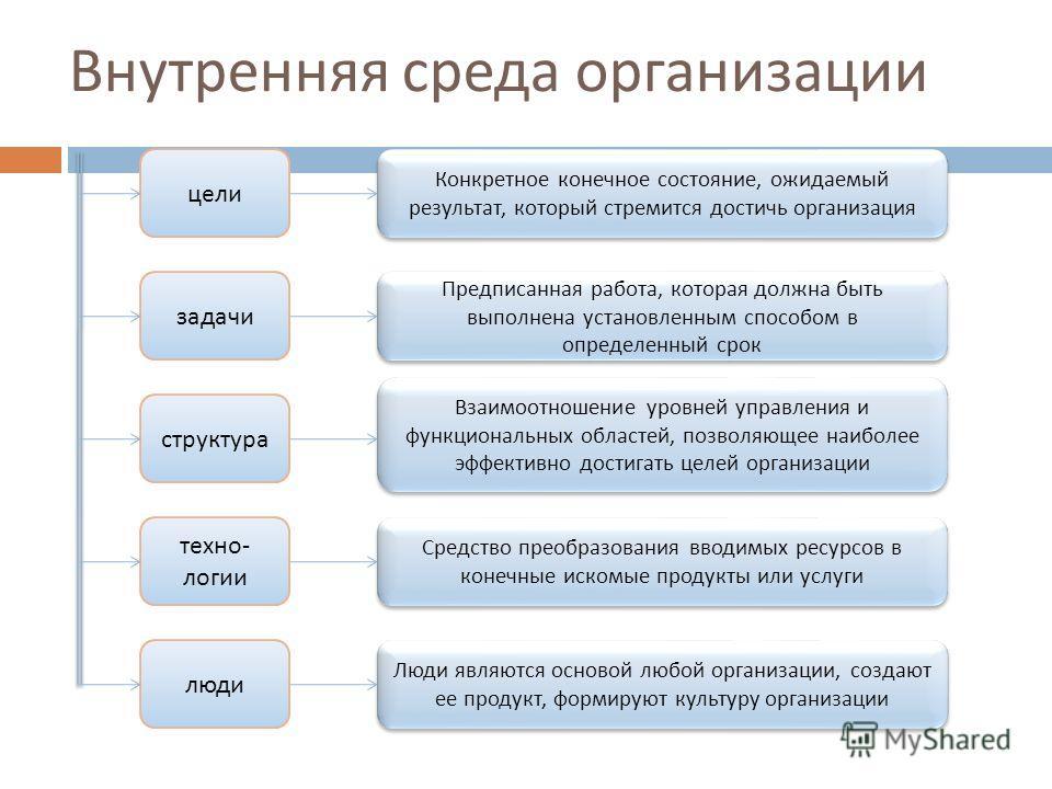 Внутренняя среда организации цели задачи структура техно - логии люди Конкретное конечное состояние, ожидаемый результат, который стремится достичь организация Предписанная работа, которая должна быть выполнена установленным способом в определенный с