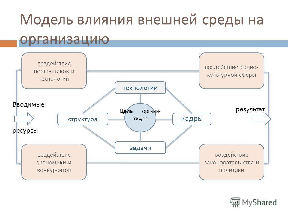 Модель влияния внешней среды на организацию кадры Цель органи- зации технологии структура задачи воздействие поставщиков и технологий воздействие социо - культурной сферы воздействие экономики и конкурентов воздействие законодатель - ства и политики