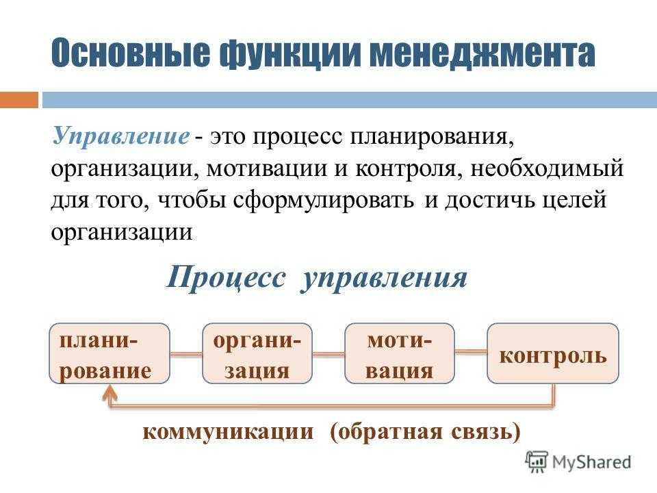 Основные функции менеджмента Управление - это процесс планирования, организации, мотивации и контроля, необходимый для того, чтобы сформулировать и достичь целей организации плани- рование органи- зация моти- вация контроль Процесс управления коммуни
