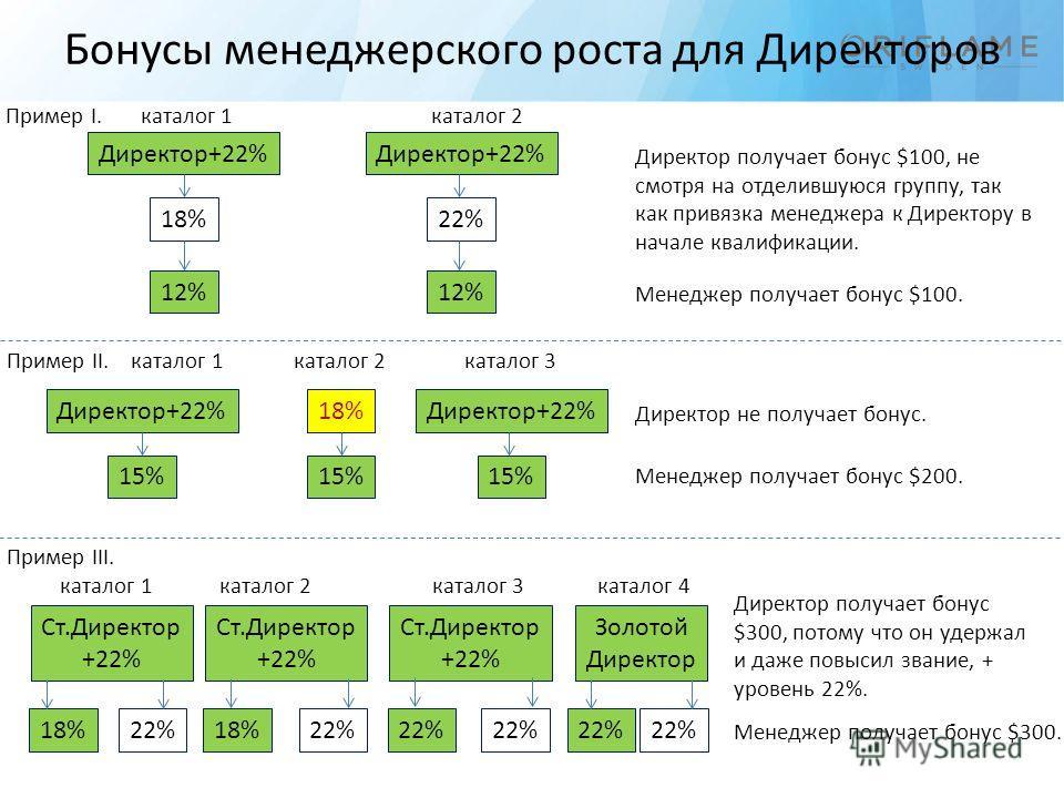 Бонусы менеджерского роста для Директоров Директор+22% 18% 12% Директор+22% 22% 12% Директор получает бонус $100, не смотря на отделившуюся группу, так как привязка менеджера к Директору в начале квалификации. Менеджер получает бонус $100. Директор+2