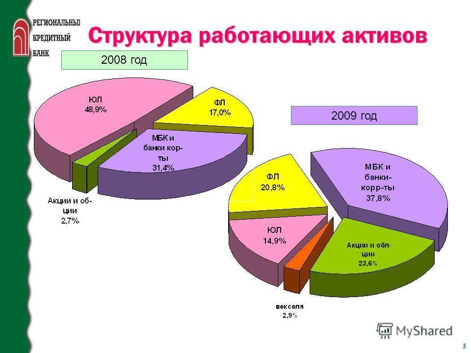 5 Структура работающих активов 2009 год 2008 год