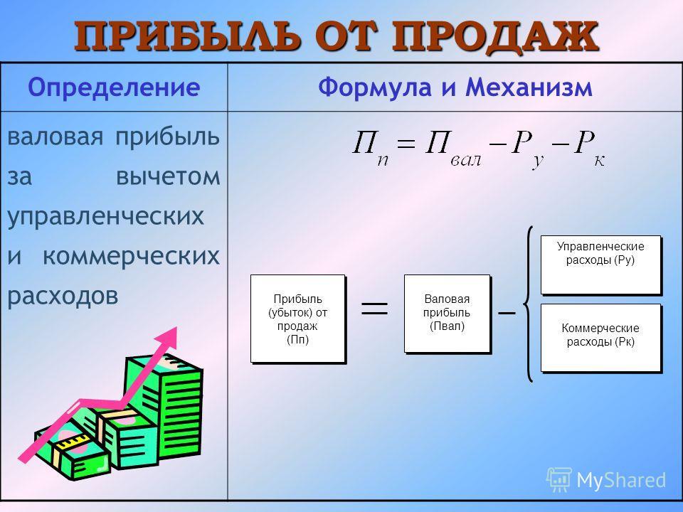 ПРИБЫЛЬ ОТ ПРОДАЖ ОпределениеФормула и Механизм валовая прибыль за вычетом управленческих и коммерческих расходов Прибыль (убыток) от продаж (Пп) Прибыль (убыток) от продаж (Пп) Валовая прибыль (Пвал) Валовая прибыль (Пвал) Управленческие расходы (Ру
